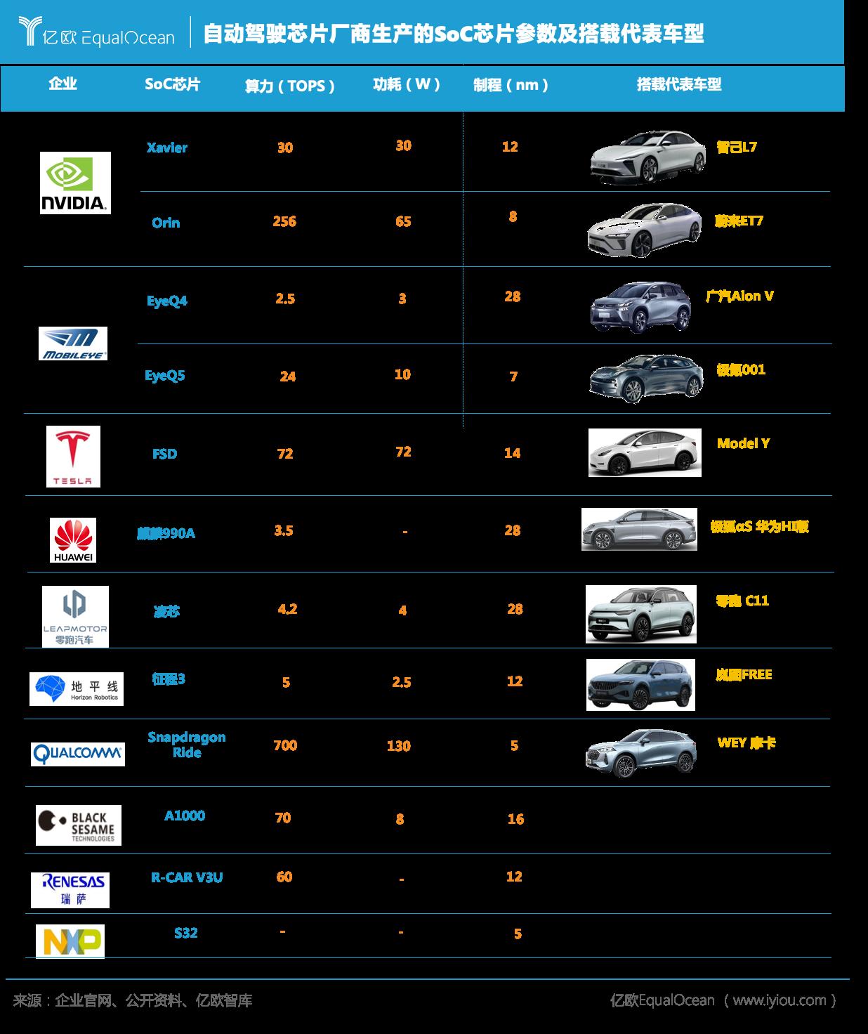 自动驾驶芯片厂商生产的SoC芯片参数及搭载代表车型