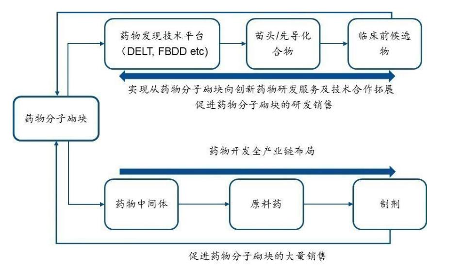 药石科技的业务模式.png.png