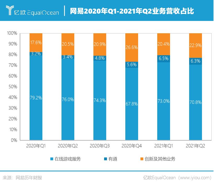 网易2020年Q1-2021年Q2业务营收占比