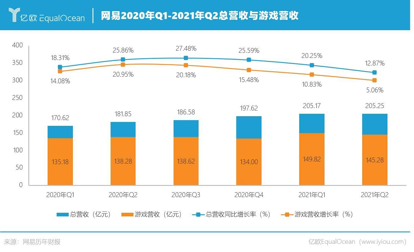网易202年Q1-2021年Q2总营收与游戏营收