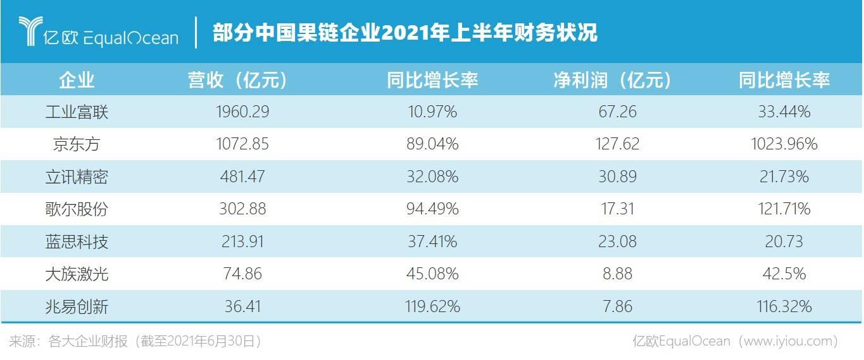 部分中国果链企业2021年上半年财务状况