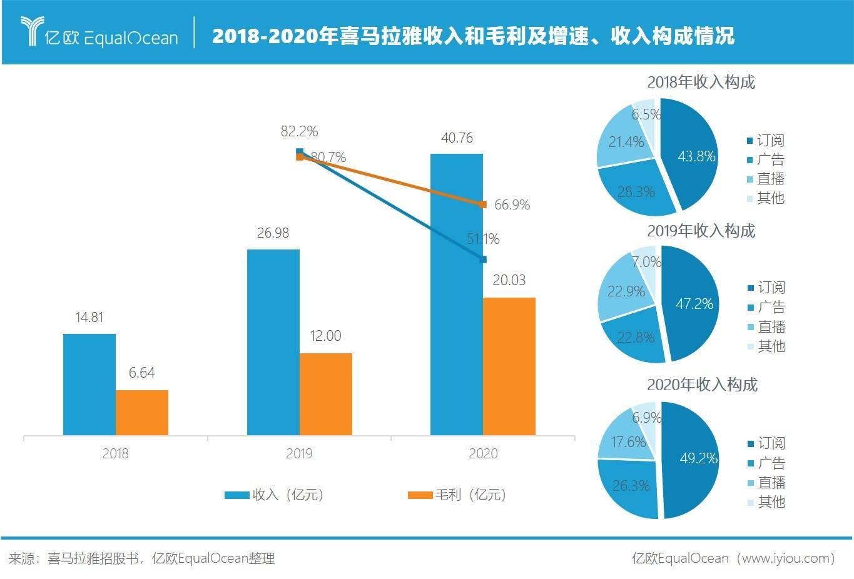2018-2020年喜马拉雅收入和毛利及增速、收入构成情况