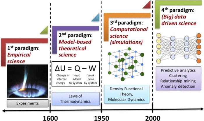 图一:材料科学阶段示意图.png.png