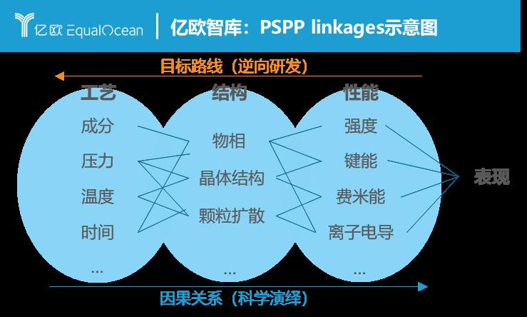 图三:PSPP关系示意图.png.png