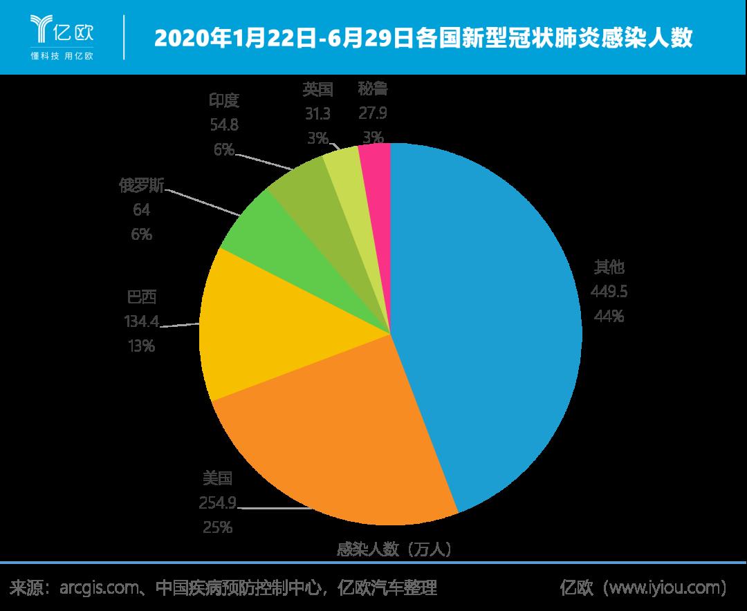 2020年1月22日-6月29日各国新式冠状肺热感染人数