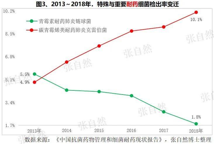 图3、2013~2018年、特殊与重要耐药细菌检出率变迁