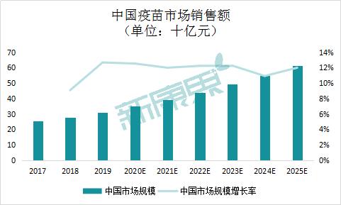 图表14  中国疫苗市场销售额