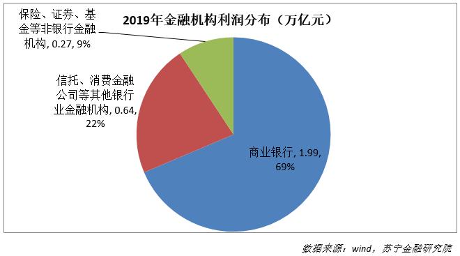 2019年金融机构利润分布(万亿元)