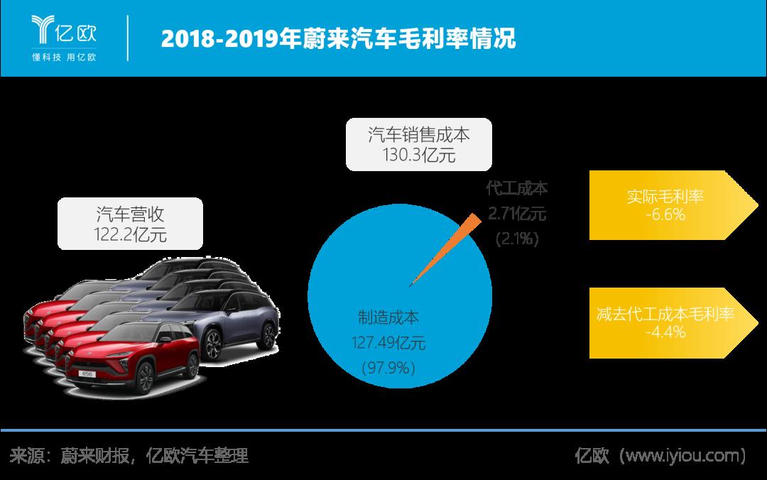 2018-2019年蔚来汽车毛利率情况