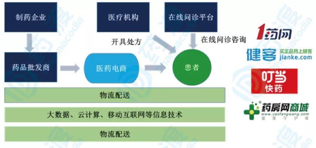 图5. 医药电商B2C产业价值链