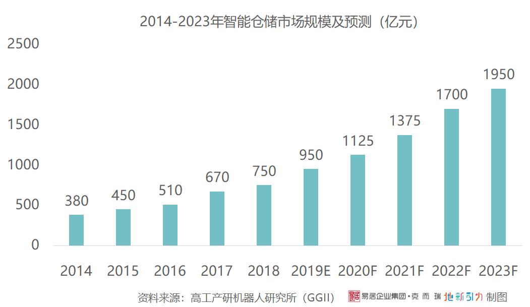 2014-2023年智能仓储市场规模及预测