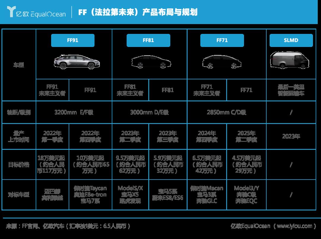 法拉第未来产品布局与规划