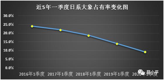 近五年一季度日系大象市场占据率的转折