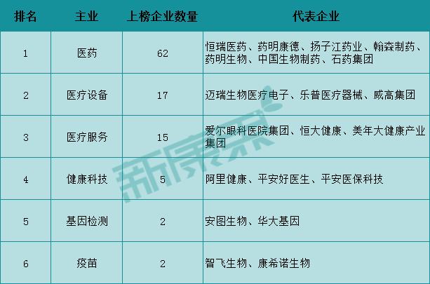 图表4 2020年中国TOP100大健康企业的类型分布情况(资料来源:中康资讯产业资本研究中心,《2020胡润中国百强大健康民营企业》)