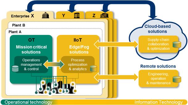 横河电机的工业互联网方案