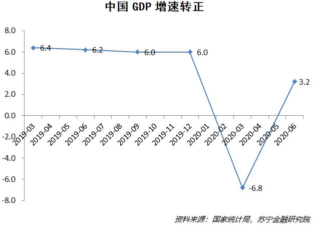 中国GDP增速转正