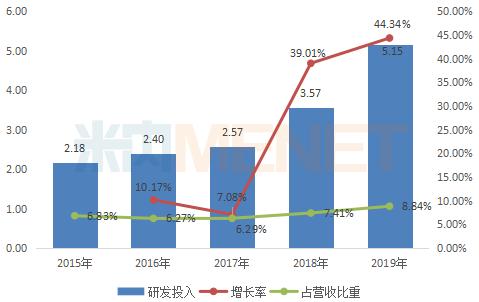 2015-2019年以岭药业研发投入情况