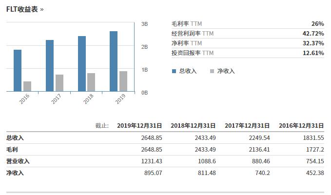 FleetCor主要财务数据