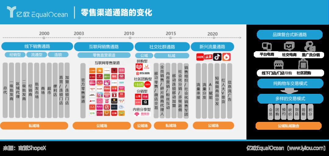 风再起时,Open SaaS模式造就零售数字化服务新春天丨亿欧智库