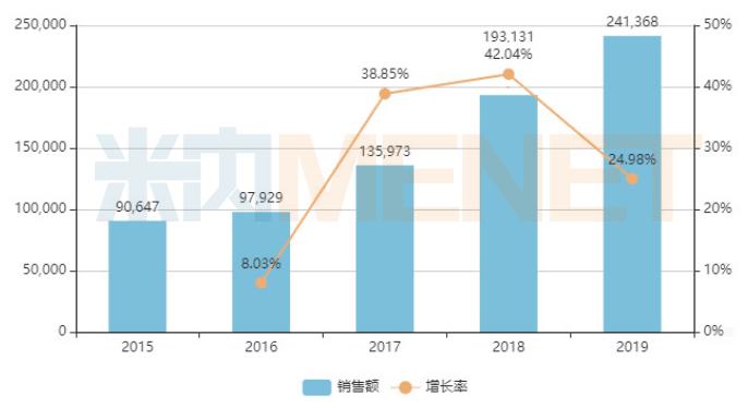 图3:安宫牛黄丸的销售情况(单位:万元)