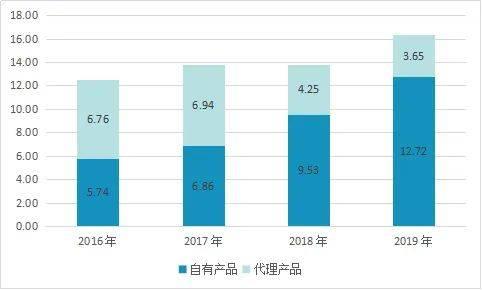 一品红2016-2019年度营业收入结构