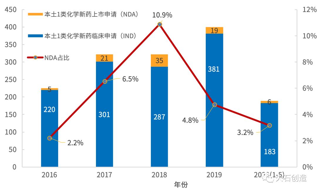 图2  2016年—2020年5月20日CDE受理本土1类化学新药IND、NDA情况(以受理号计)  数据来源:CDE,火石创造