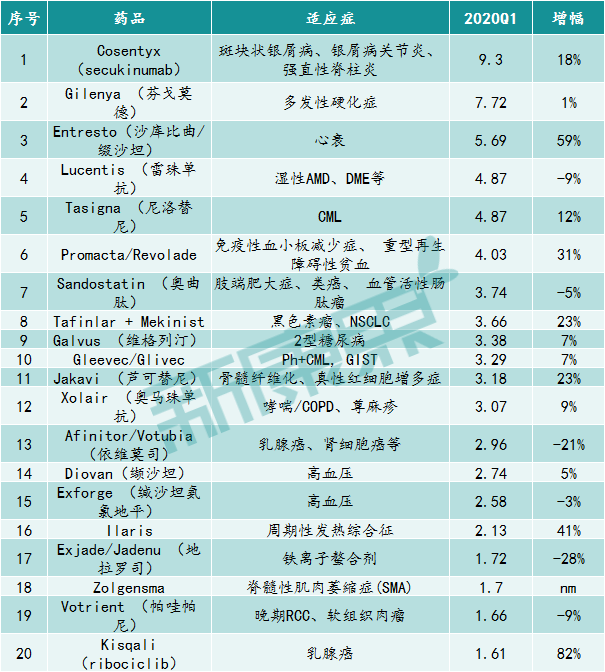 诺华2020Q1创新药物净销售额TOP 20(亿美元)