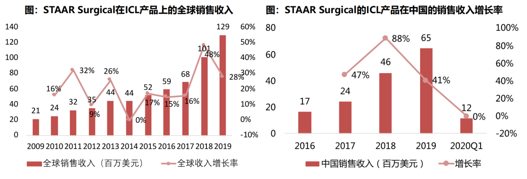 STAARSurgical
