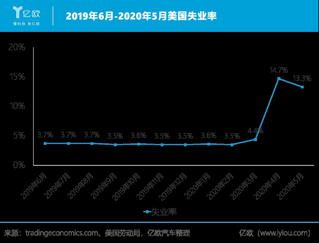 2019年6月-2020年5月美国赋闲率