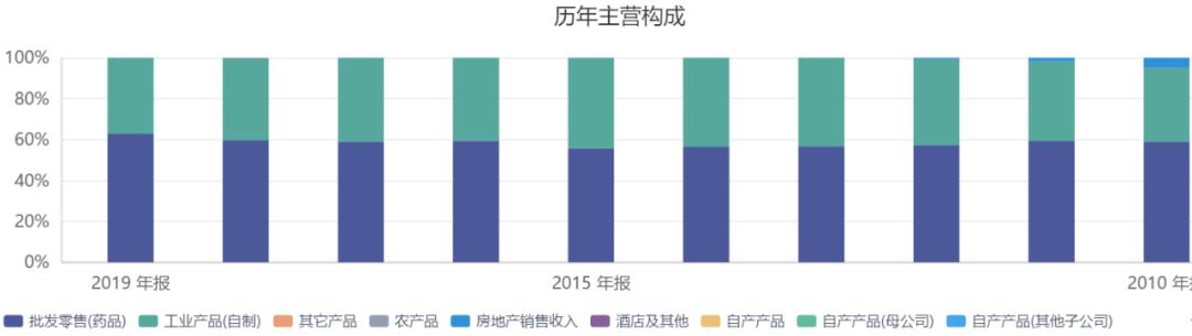 图表 2  云南白药历年营收构成(数据来源:同花顺,中康资讯产业资本研究中心)