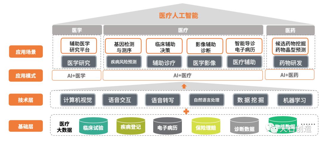 图1 医疗人工智能产业链