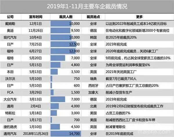 2019年1-11月主要车企裁员情况