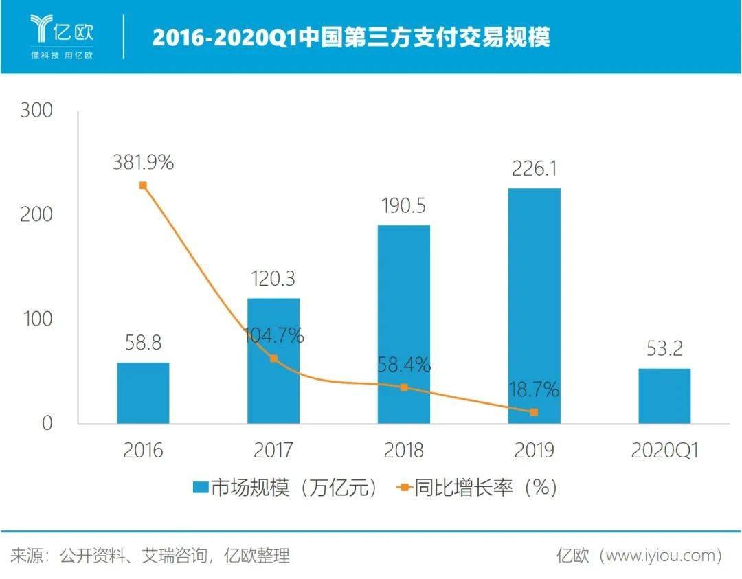 2016-2020Q1中国第三方支付交易规模