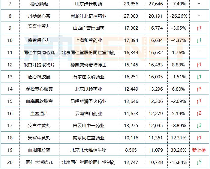 表2:零售药店心脑血管疾病中成药品牌TOP20(单位:万元)