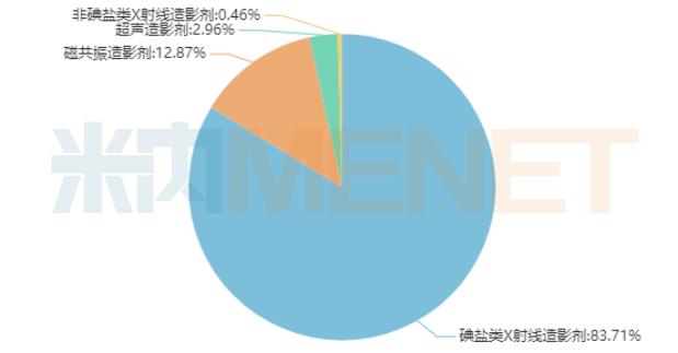 2019年中国公立医疗机构终端造影剂类别格局