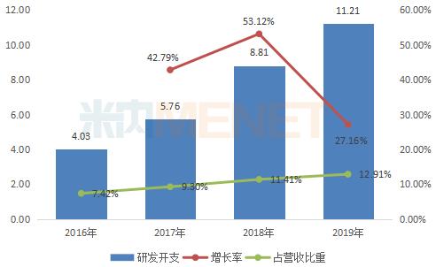2016-2019年豪森药业研发支付情况(单位:亿元)