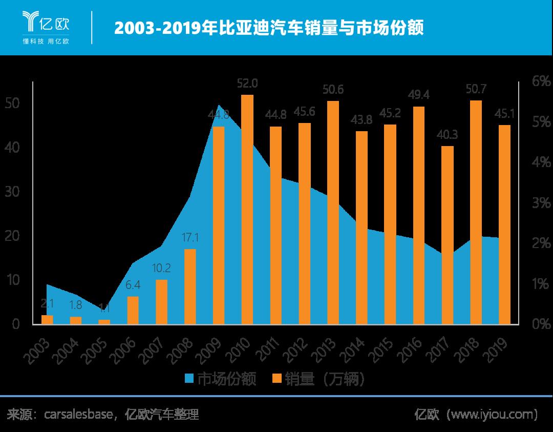 2003-2019年比亚迪汽车销量与市场份额