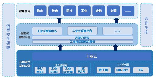 图1:工业互联网新基建体系