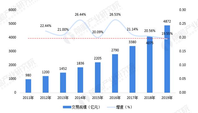 2011—2019年中国智慧物流交易规模及增速情况(单位:亿元,%)