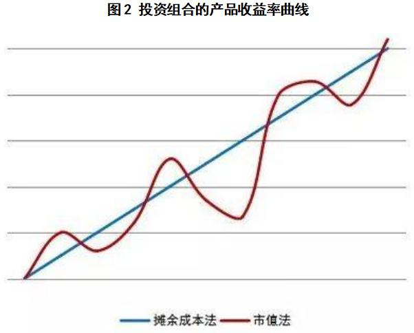 投资组相符的产品利润率弯线