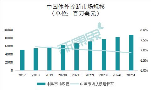 图表7  中国体外诊断市场规模