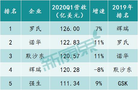 目前已披露2020Q1业绩的跨国药企营收TOP 5(罗氏与强生均为制药板块营收)