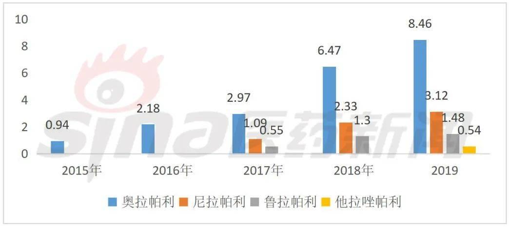 图2  2015-2019四大PARP抑制剂全球销售额  (单位:亿美元)
