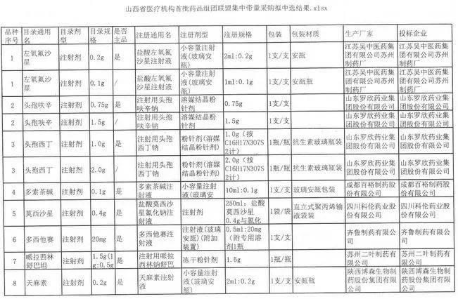 山西省医疗机构始批药品组团联盟荟萃带量采购拟中选效果