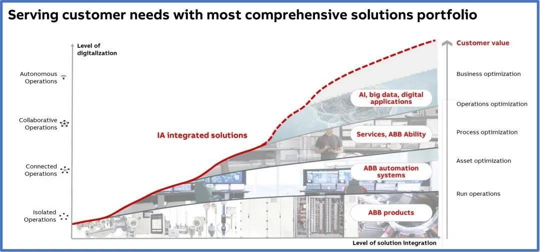ABB工业自动化的分层