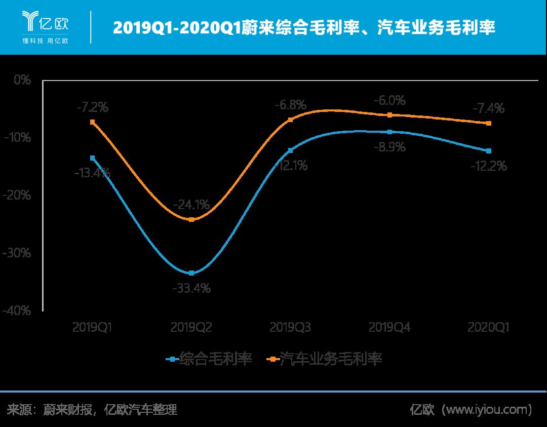 2019Q1-2020Q1蔚来综相符毛利率、汽车毛利率