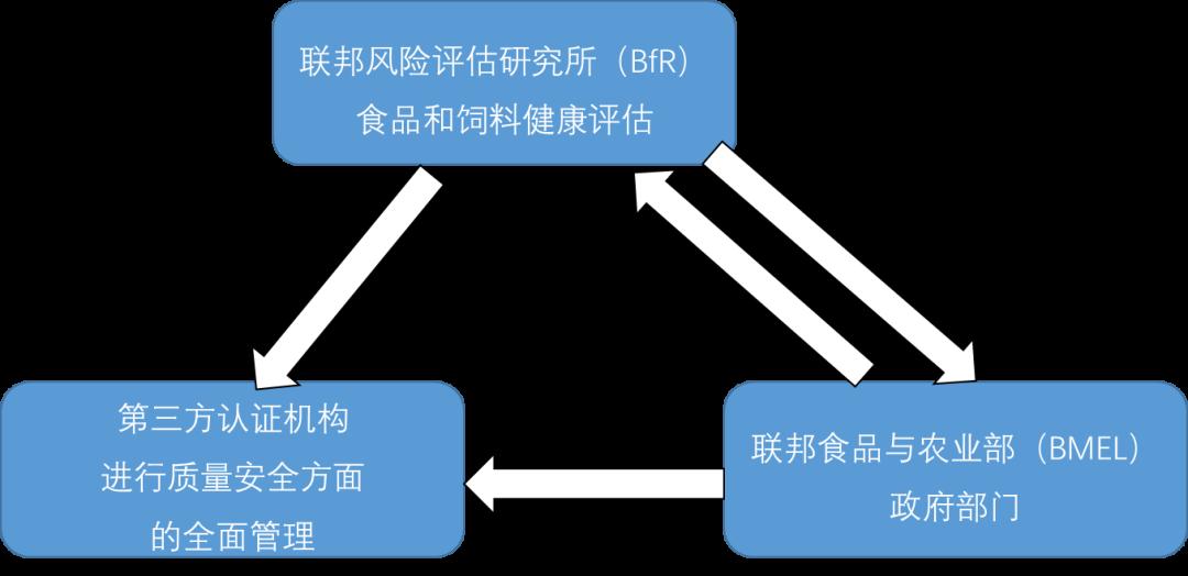 独立认证框架驱动的食品质量和安全