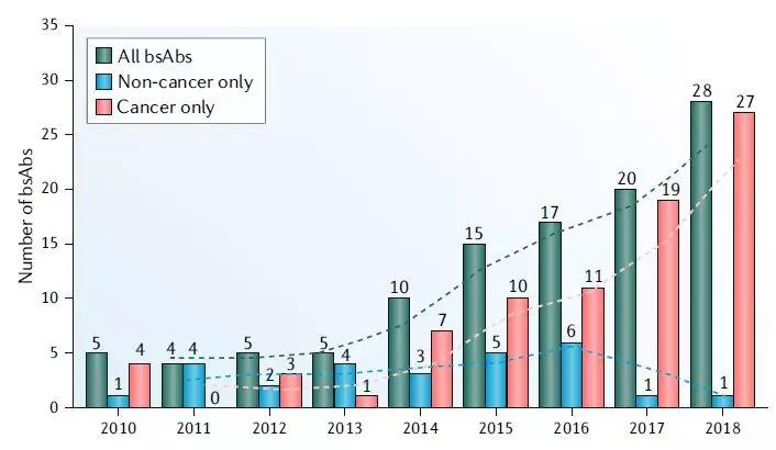 2010-2018年双特异性抗体临床钻研启动情况