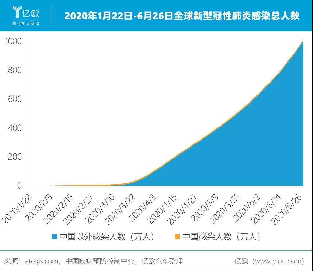 2020年1月22日-6月26日全球新式冠性肺热感染总人数