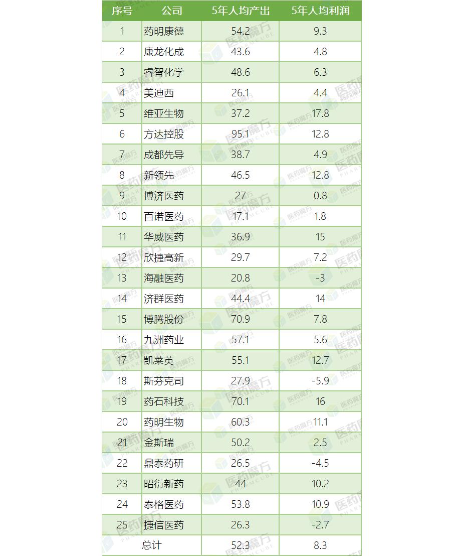 2015-2019年25家CRO上市公司 人均指标对比(万元)